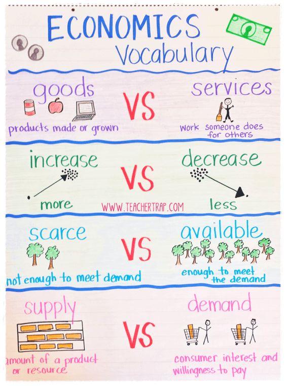 Personal Financial Literacy Economics Vocabulary Anchor Chart