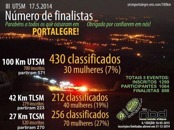 UTSM - Ultra-Trail da Serra de São Mamede