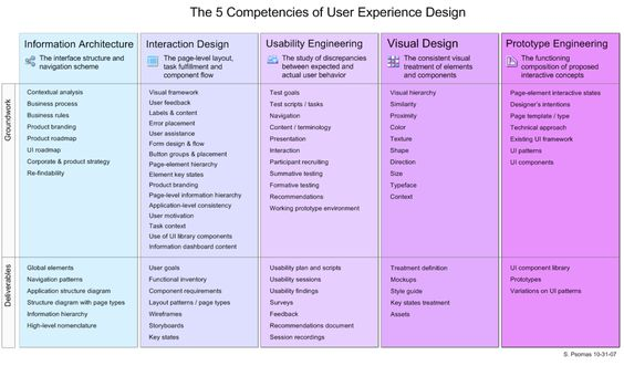 5 big areas of UX, old but still awesome article – via http://www.uxmatters.com/mt/archives/2007/11/the-five-competencies-of-user-experience-design.php