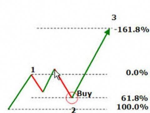 How To Swing Trade On Daily Chart Using Rsi Indicator And