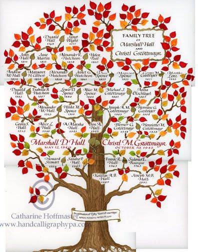 Family-Tree-Sample | Hallway | Pinterest | Trees, Family trees and ...