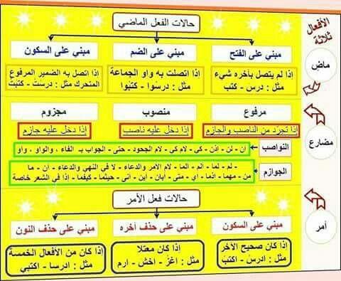 اللغة العربية حالات الفعل الماضي و المضارع والأمر Learning Arabic Learn Arabic Language Arabic Kids