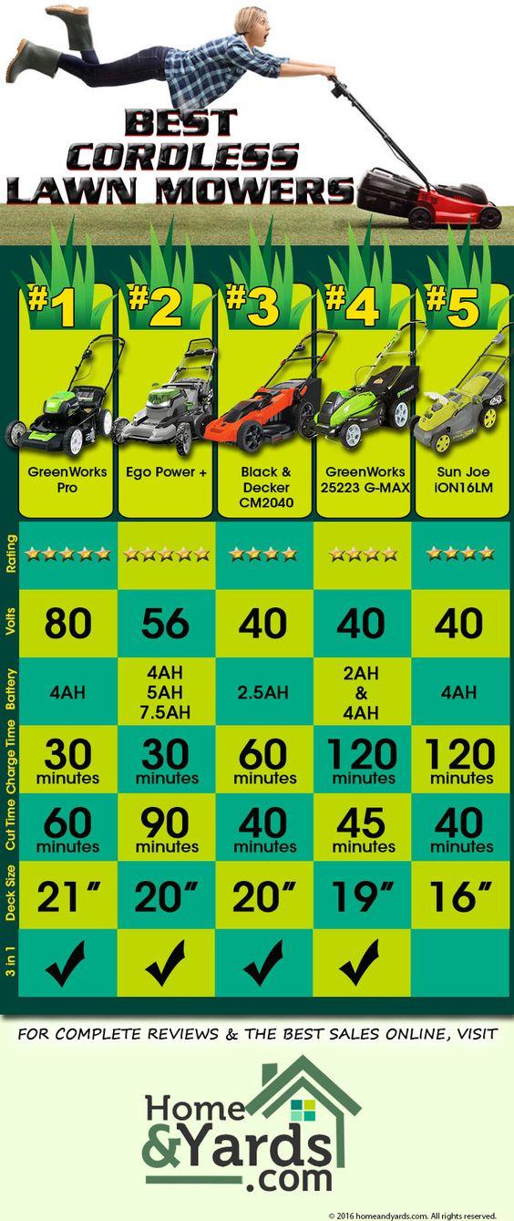 Top 5 Best Cordless Lawn Mowers