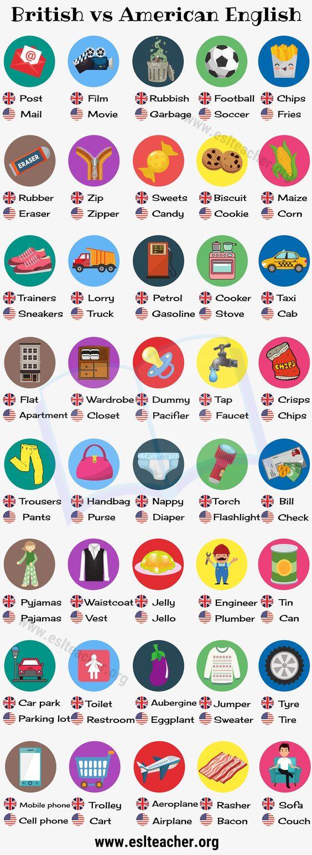 British English vs American English: 50 Differences Illustrated - ESL Teacher