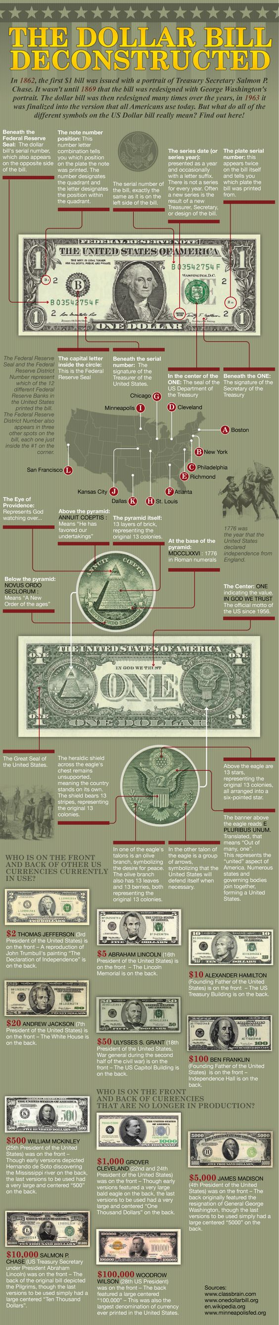 The US dollar bill has been redesigned many times over the years, in 1963 it was finalized into the version that all Americans use today. But what do:
