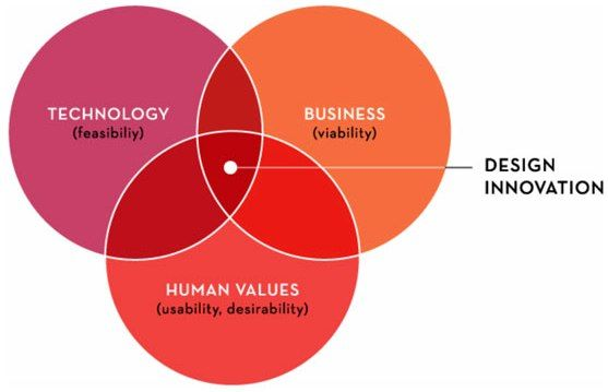 Enterprises need to embrace the lens of design thinking to innovate their legacy products & to transform the lives of their customers & employees.