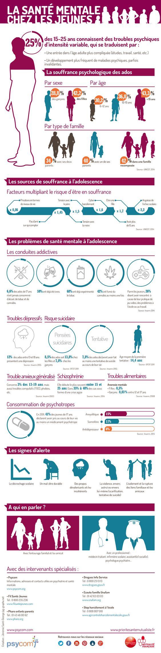Infographie - La santé mentale chez les jeunes en quelques chiffres #SISM2015