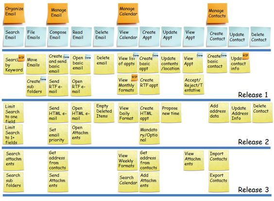 User Story Map - Agile Buddha