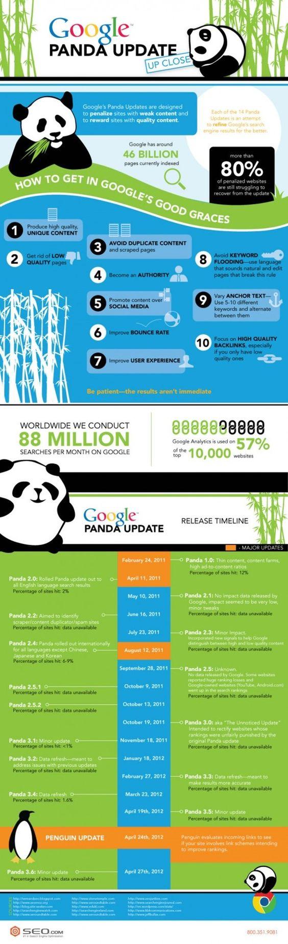 Las actualizaciones de #GooglePanda via @tessaprincess1