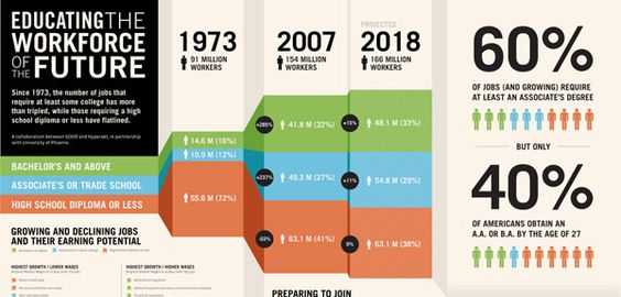 nice infographic