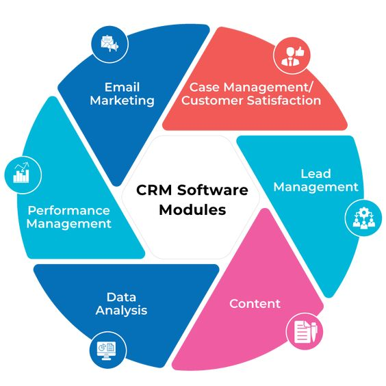 modules of Customer Relationship Management (CRM) Software for Small business