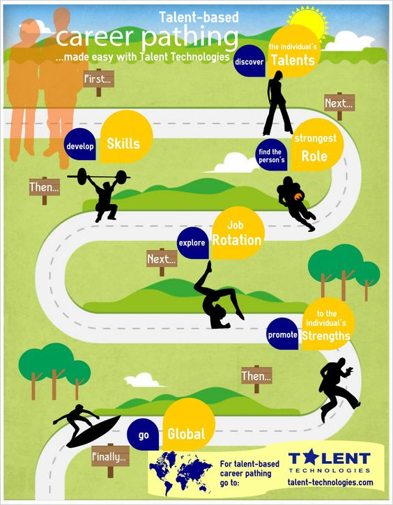 Career Path infographic | Infographics | Pinterest | Paths, Career ...