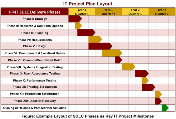 SDLC Based Project Plan new Pinterest Systems development - project plan example