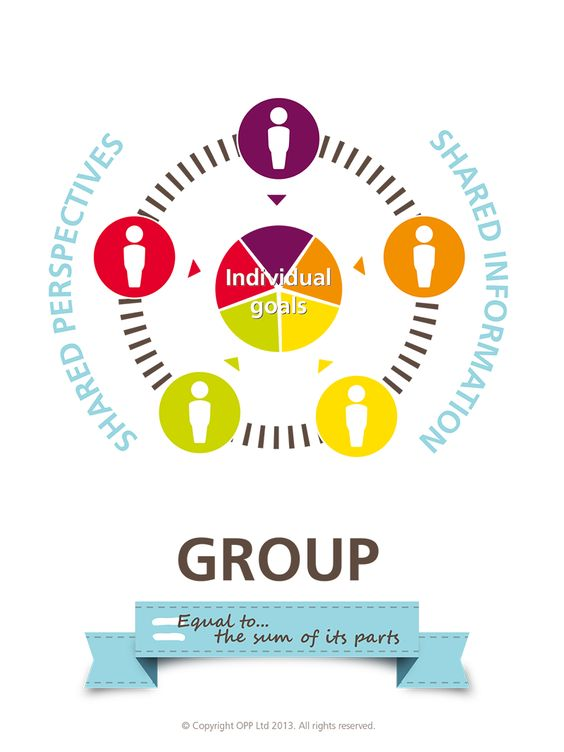 difference between groups and teams essay Working in groups and teams introduction a group works can make all the difference between an unbearable work situation and a satisfying one.