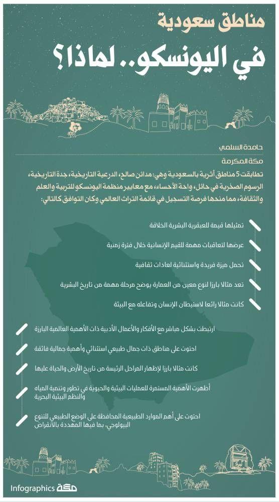 إنفوجرافيك مناطق سعودية في اليونسكو لماذا انفوجرافيك صحيفة مكة Infographic Infographic Photoshop Beautiful Pictures