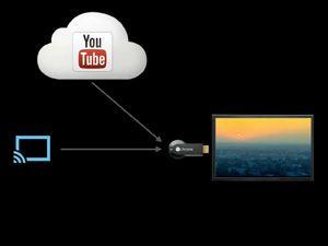 Nuevas aplicaciones para Google Chromecast