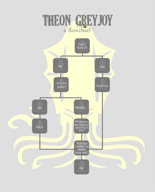 The Theon Greyjoy Theory: Funny Theon, Hee Theon, Flowchart Sums, Ohhhhhh Theon, Greyjoy Flowchart, Theon Flowchart, Theon Greyjoy, Hate Theon, Game Of Thrones