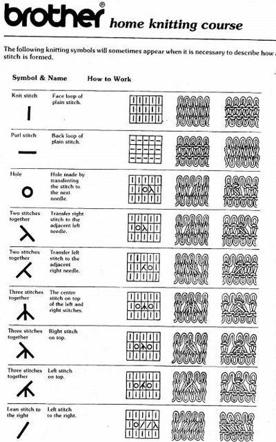 Knitting Symbols And Abbreviations : Stitches charts and patterns on pinterest
