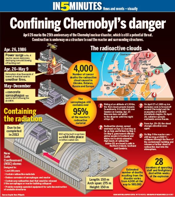 chernobyl disaster case study