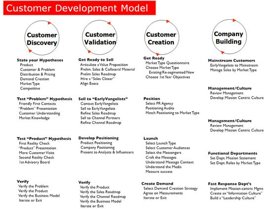 blank-custdev-details Startup Pinterest Service design - accenture analyst sample resume