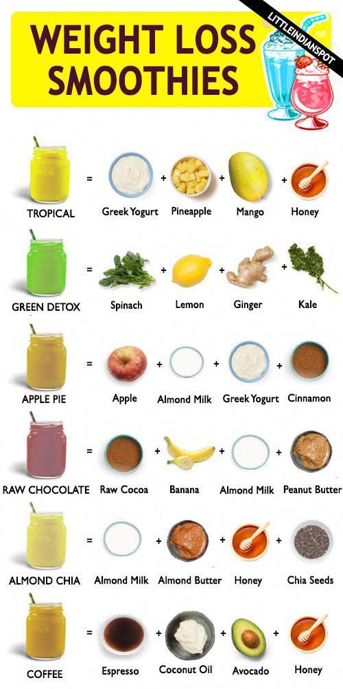 Pin On Easy Healthy Smoothie Recipes