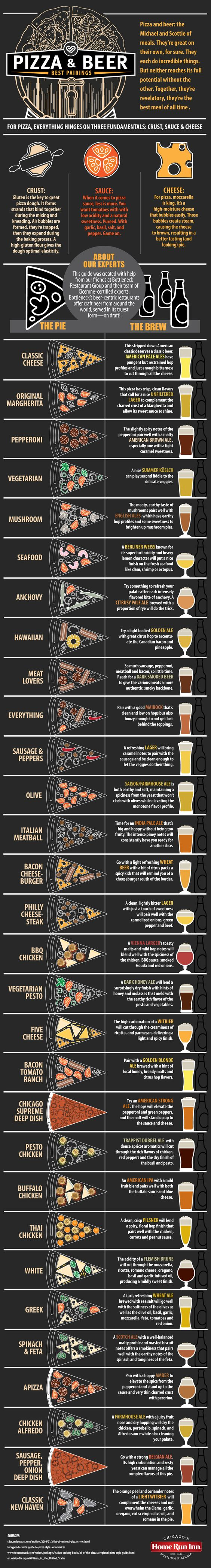 The Ultimate Guide to Food and Beer Pairings #Infographic #Beer #Food #Pizza