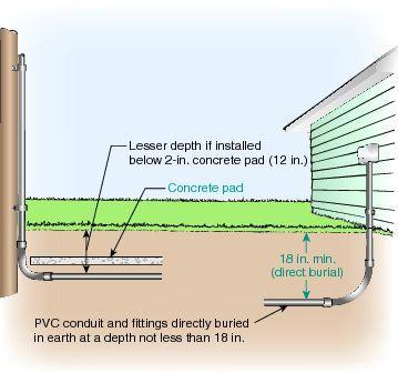 300.5 underground installations. | electrical code underground wiring diagram underground electrical service to house pinterest
