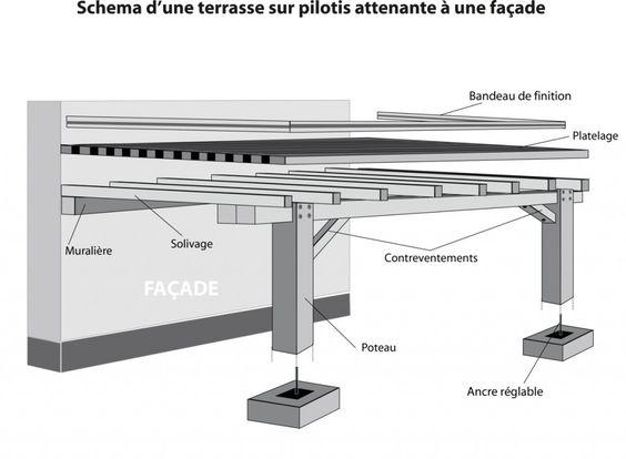 schema terrasse pilotis 1024x752 pose dune terrasse sur pilotis ... - Construire Une Terrasse En Bois Sur Pilotis