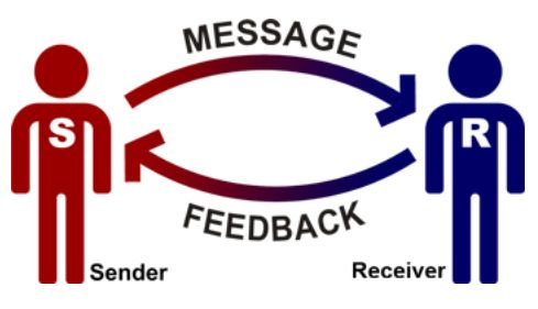Interpersonal communication is a two-way process in which people send and receive messages to and from each other simultaneously. Communication is an interactive process.