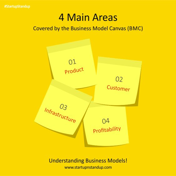 Here are 4 Main Areas Covered by the Business Model Canvas (BMC - shareholder agreement