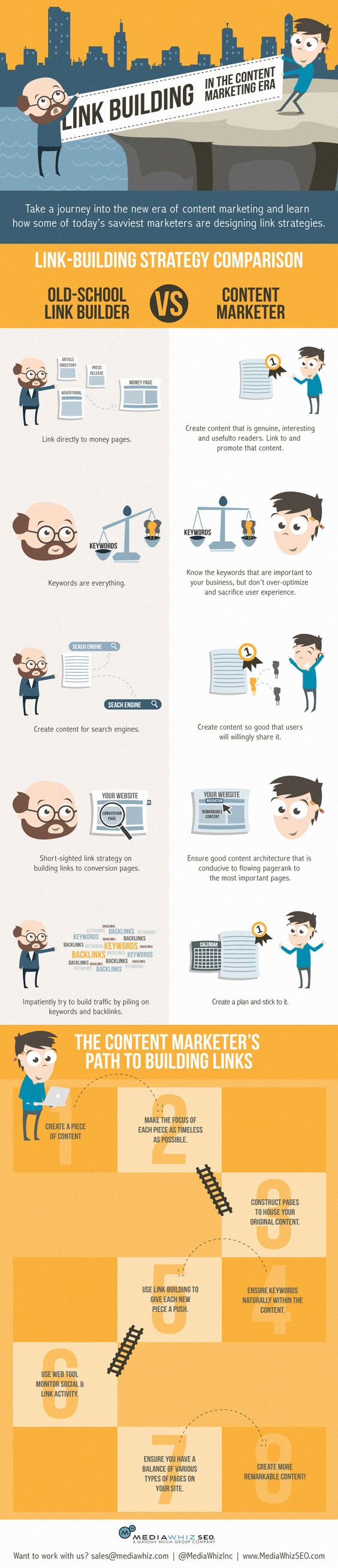 How to Build a Natural Link Profile - Accrding to MediaWhizSEO #contentmarketing #infographic