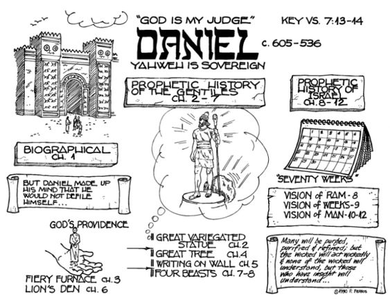 the bible the book of daniel essay Essay about the book of daniel 1550 words | 7 pages the book of daniel the book of daniel took place in between 605 bc and 530 bc however the message is still relevant in today's society, 2544 years later different themes are found in the book these themes teach a lesson which can be used into today's society.