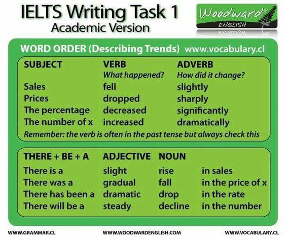 check my writing task