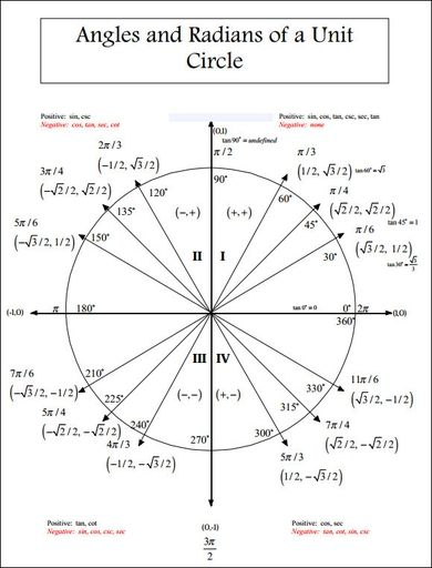 Unit Circle Chart Radians Math Tutorials Mathematics Worksheets Studying Math