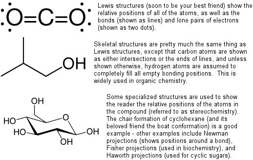Fig1types chemistry Pinterest Chemical formula, Chemist and - poly atomic ions chart