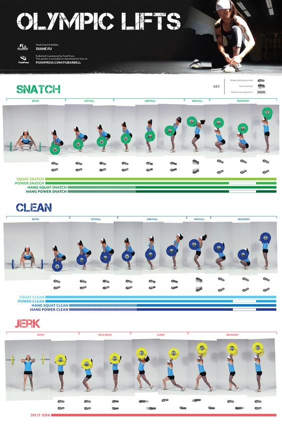 """""""olympic lifts"""" by diane fu: gee, this poster sure makes it all look so easy!  if only it _were_ that easy... for me.  in any case, i think this is a good reference or at least a cool poster to have around and look at when you'd otherwise be staring at a blank wall."""