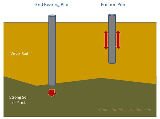 Pile Foundation Deep End Bearing And Friction Piles