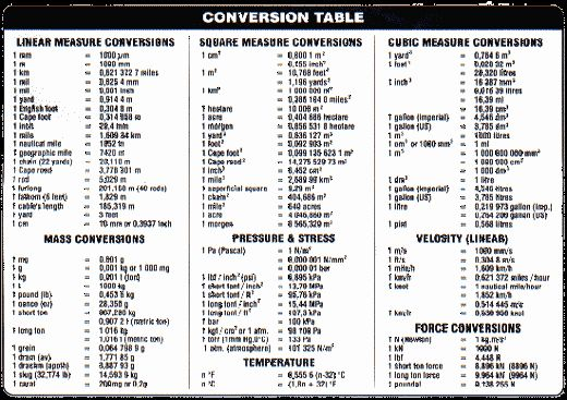 Units Of Measurement Conversion Chart Inspirational Conversion Of Units Of Temperatu Unit Conversion Chart Measurement Conversions Measurement Conversion Chart