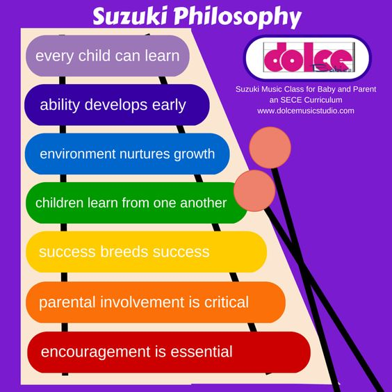 The seven concepts of the Suzuki Philosophy. Suzuki Early Childhood Education (SECE)