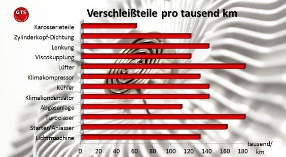 Der Verschleiß verschiedener Fahrzeugersatzteile angegeben pro tausend Kilometer! http://www.gts-shop.de/