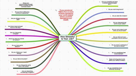 mind map about stress at work mindmaptube pinterest
