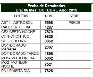 Noticias de Cúcuta: Resultado de las loterías jugadas el martes 6 de S...