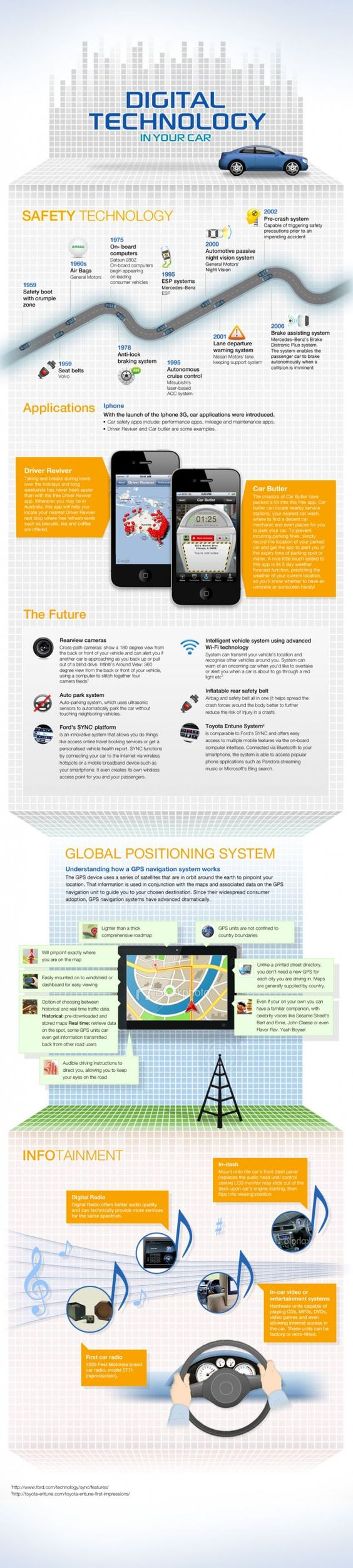 #Infographics - Digital technology in your car