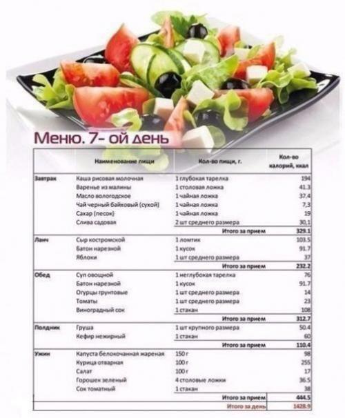 овощи для диеты для похудения