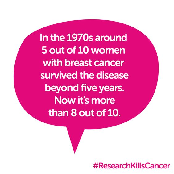 Statistics for breast cancer in the uk