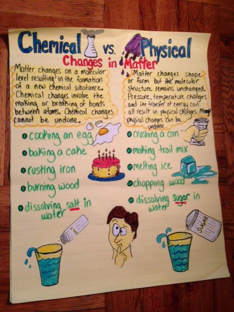 Chemical physical changes in matter 3rd grade pinterest anchor charts salts and charts for Chemistry poster ideas
