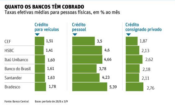 Quanto os bancos tem cobrado de taxa de juros em São Paulo
