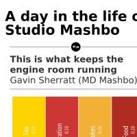 A day in the life of Studio Mashbo