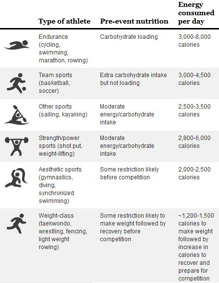 Ever Wonder What Olympic Athletes Eat? ...You'll be surprised.