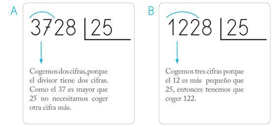 Cómo aprender/enseñar a dividir por dos cifras en Primaria - Cuadernos Rubio